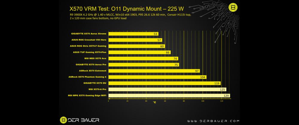 X570-VRM-Test-O11-225-Watt.png
